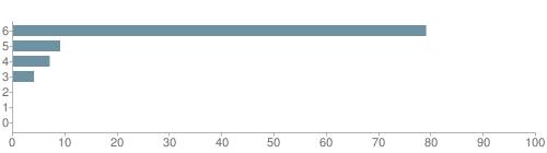 Chart?cht=bhs&chs=500x140&chbh=10&chco=6f92a3&chxt=x,y&chd=t:79,9,7,4,0,0,0&chm=t+79%,333333,0,0,10|t+9%,333333,0,1,10|t+7%,333333,0,2,10|t+4%,333333,0,3,10|t+0%,333333,0,4,10|t+0%,333333,0,5,10|t+0%,333333,0,6,10&chxl=1:|other|indian|hawaiian|asian|hispanic|black|white